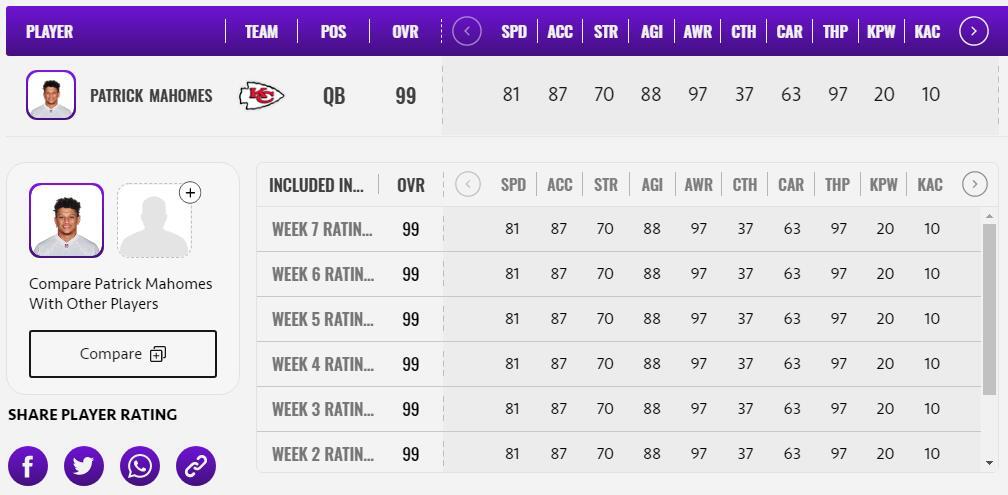 Top Ten Madden 21 TOTW7 Quarterbacks Players