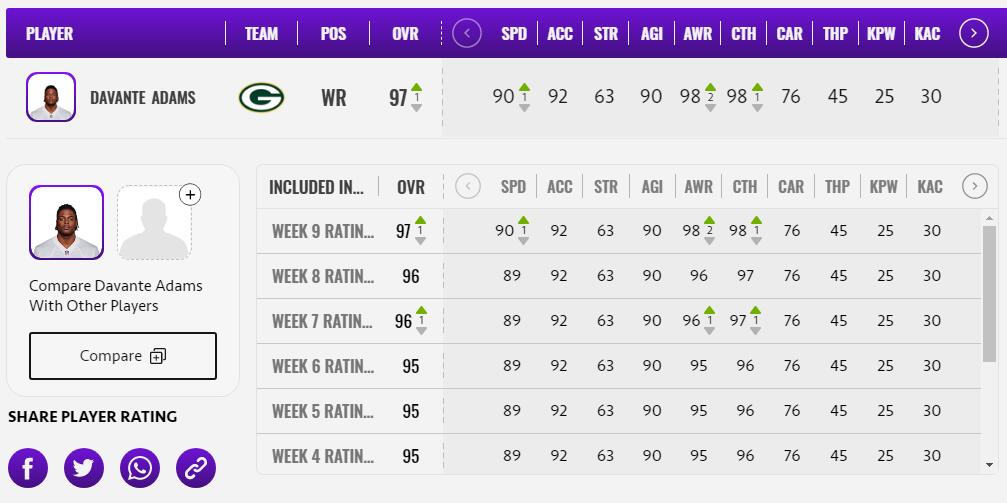 The Madden 21 TOTW 9 Released, Davin Cook and DAVANTE ADAMS OVR UP